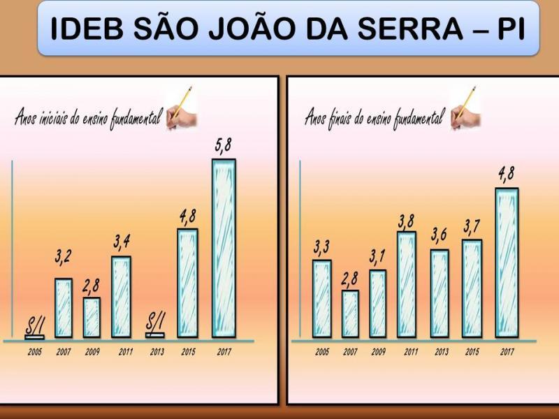 Com 5,8 no IDEB, Educação de São João da Serra mostra qualidade a cada ano