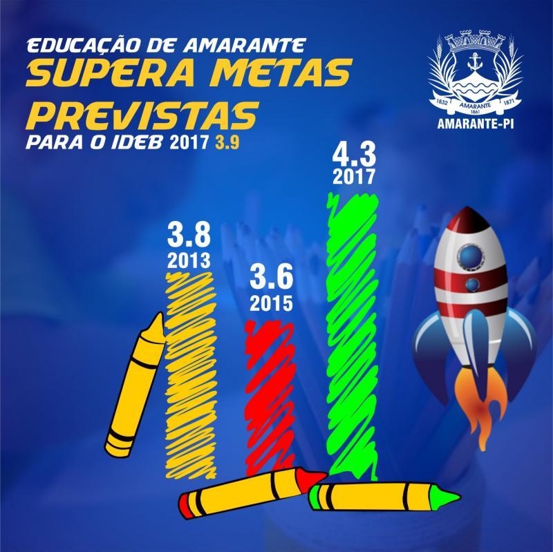 Prefeitura de Amarante supera meta no Ideb 2017 e chega a 4.3 pontos