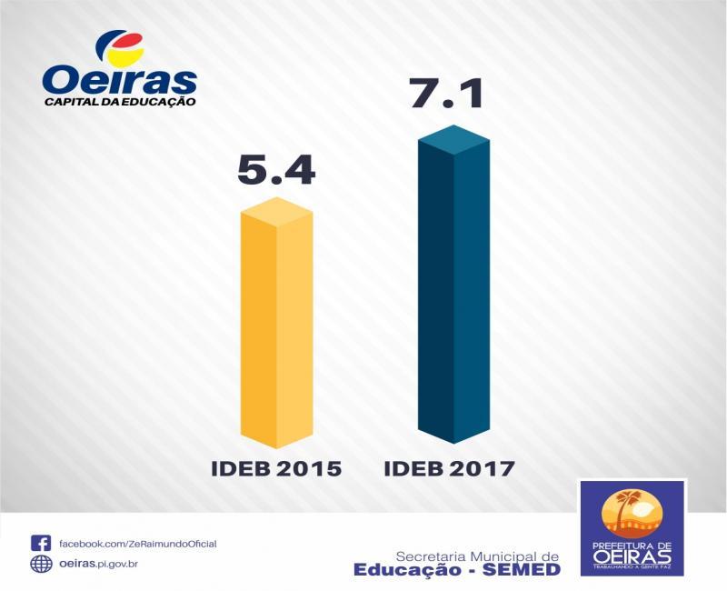Capital da Educação: Oeiras supera Teresina e atinge nota 7.1 no IDEB 2017