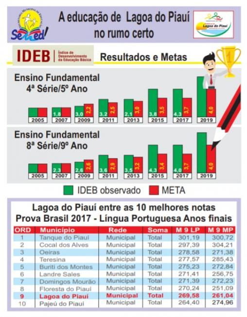 Lagoa do Piauí atinge meta do IDEB 2017 que estava prevista para 2019