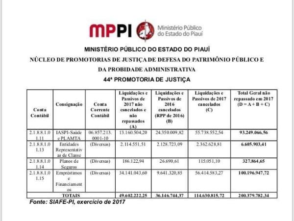 MP cobra do Governo do Piauí ressarcimento de R$ 200 milhões desviados