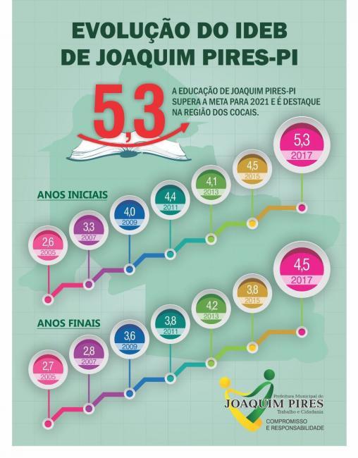 Joaquim Pires conquista a sua maior nota no IDEB