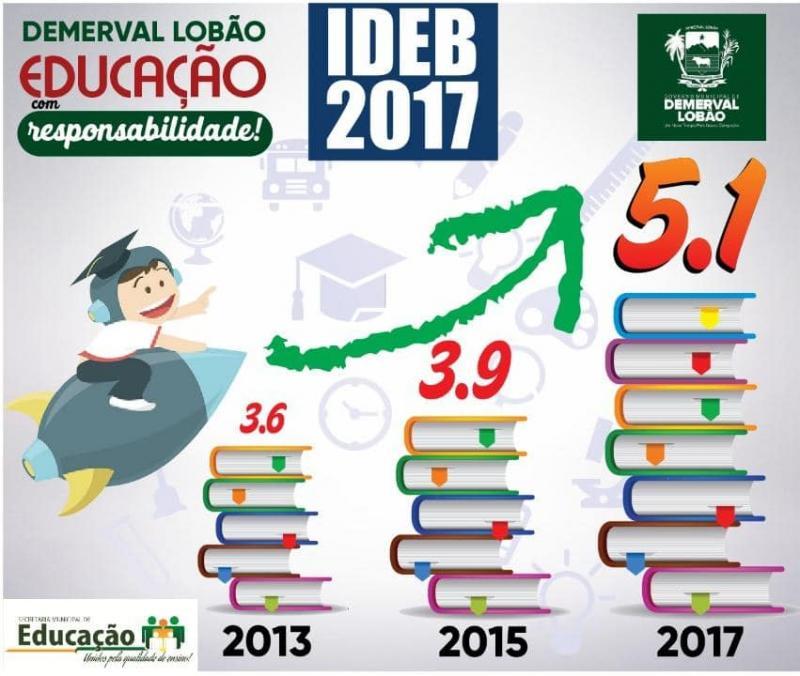 Demerval Lobão | Rede municipal de ensino ultrapassa meta prevista no Ideb