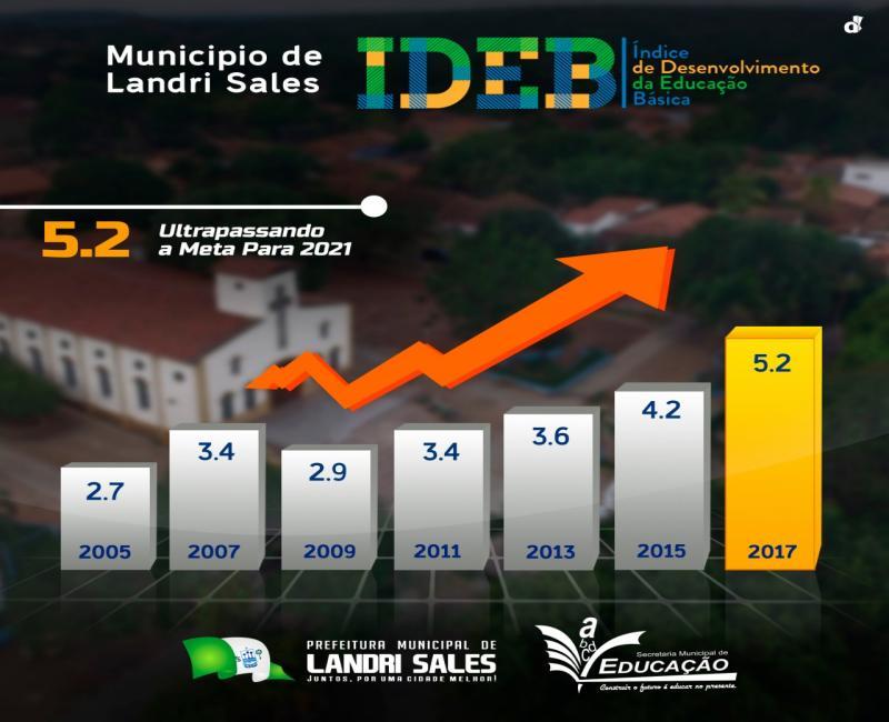 Educação de Landri Sales comemora resultado do IDEB