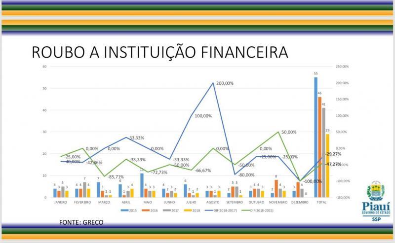 Número de roubos a instituição financeira cai no Piauí