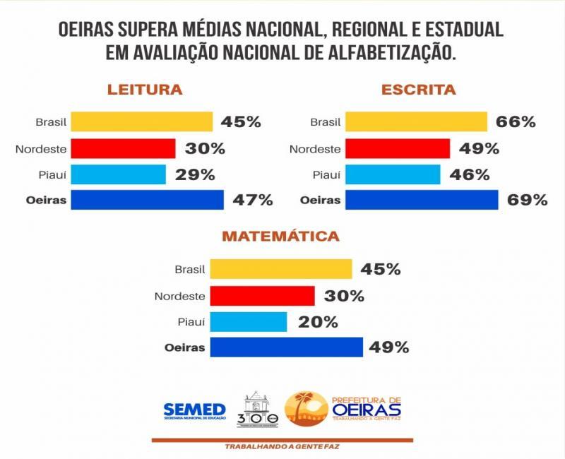 Educação oeirense se destaca na Avaliação Nacional da Alfabetização