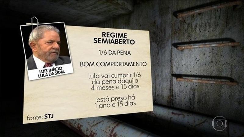 STJ reduz pena de Lula e ele pode sair neste ano