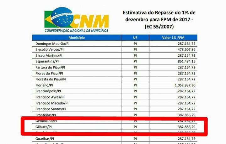Porcentagem do FPM de dezembro será creditado nesta quinta-feira (14/12) aos municípios