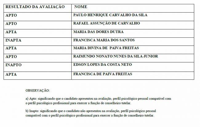 Resultado da Avaliação Psicológica da Eleição do Conselho Tutelar de Porto