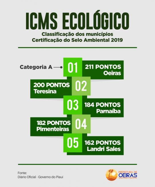 Oeiras atinge maior pontuação do PI na classificação do Selo Ambiental