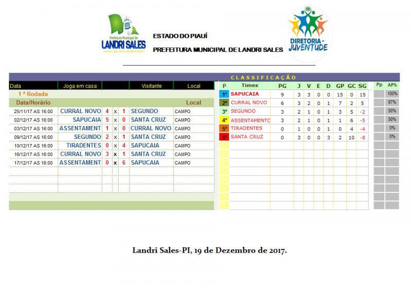 Secretaria Municipal de Juventude, Esportes e Lazer divulga tabela classificatória do campeonato