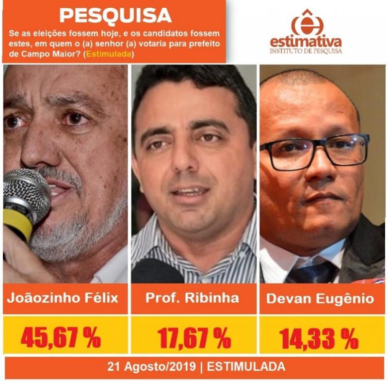 Joãozinho Félix lidera corrida pela prefeitura de Campo Maior