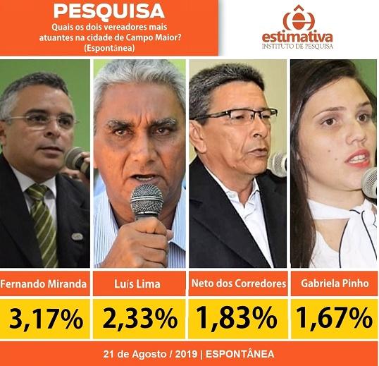Pesquisa sobre vereadores em Campo Maior. Veja ranking dos melhores