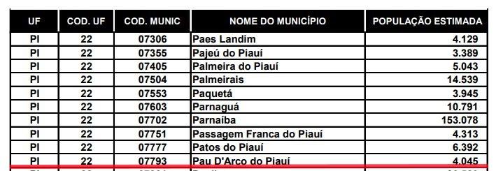 IBGE divulga estimativas das populações, veja como ficou em Pau D'Arco