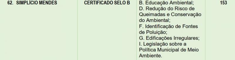 Simplício Mendes recebe Selo B na avaliação de Selo Ambiental 2019