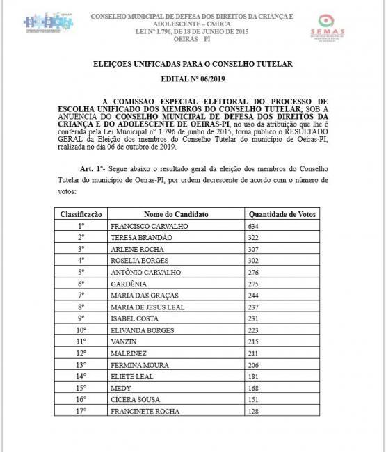 CMDCA divulga resultado da eleição para o Conselho Tutelar em Oeiras