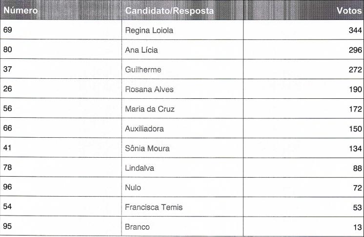 Francinópolis | Confira o resultado da eleição para o Conselho Tutelar