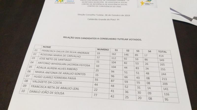 CMDCA divulga eleitos para próximo do Conselho Tutelar em Caldeirão Grande