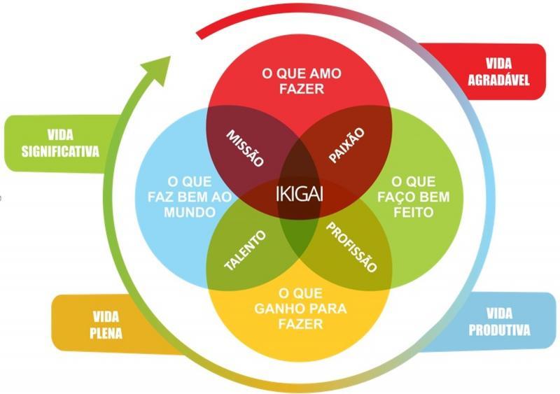 Ikigai: a mandala que te ajuda a encontrar seu proprósito