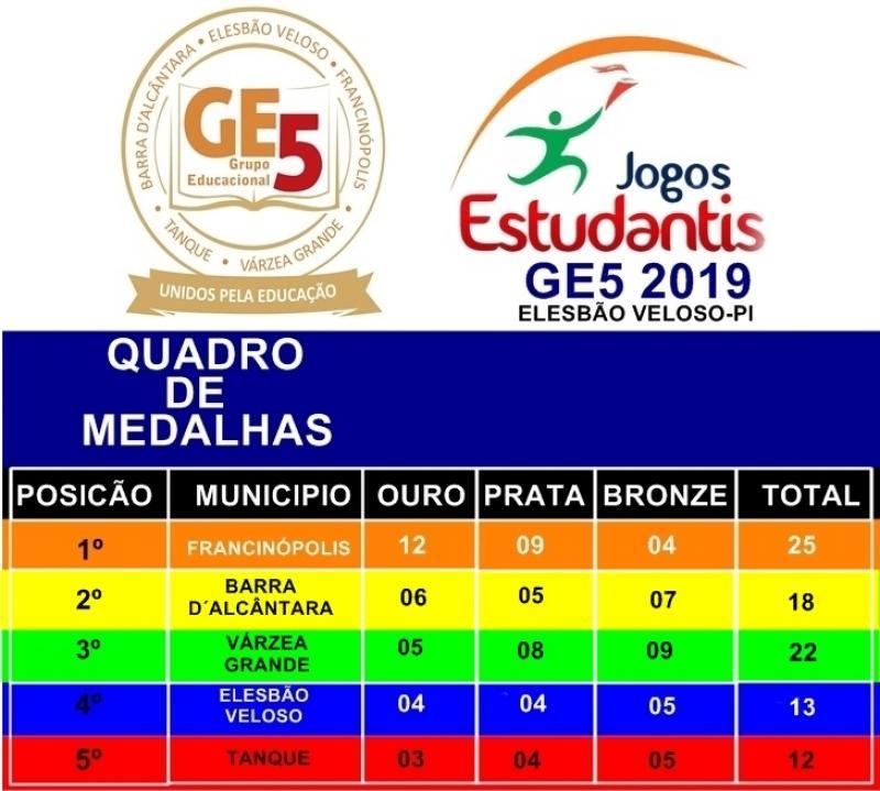 Francinópolis | Realizada a 5ª Edição dos Jogos Estudantis