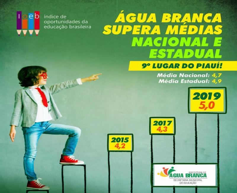 Água Branca fica em 9° lugar com a melhor média do IOEB do Piauí