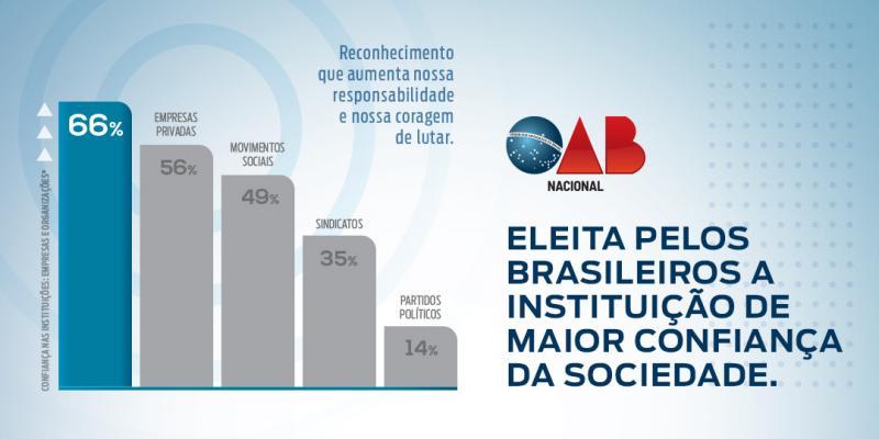 OAB está entre as instituições com maiores índices de confiança