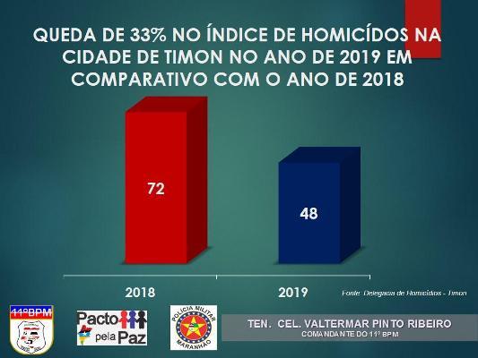 Número de homicídios em Timon cai 33% em  2019 em relação a 2018