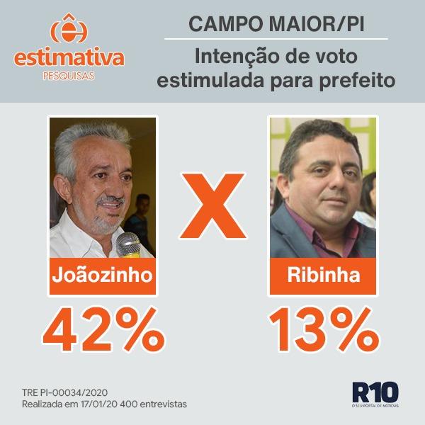 Estimativa/Campo Maior: Joãozinho Félix tem 42% e professor Ribinha 13%