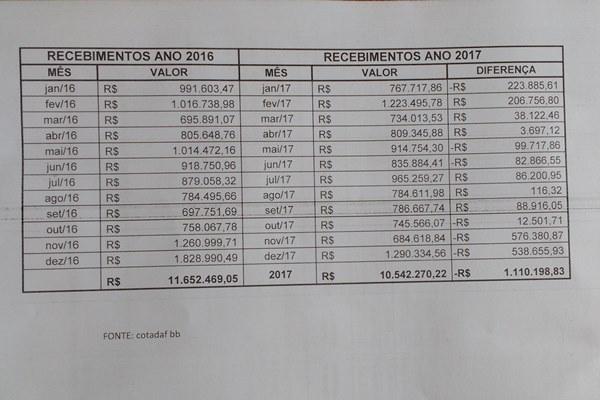 Com menos recurso em 2017, prefeita Doquinha organiza as contas, paga direitos e honra os encargos