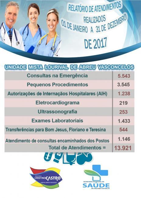 Foram realizados Mais de 13.921 mil atendimentos no Hospital da Cidade de Cristino Castro em 2017