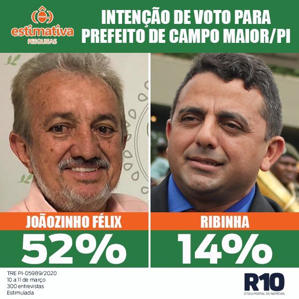 Estimativa/Campo Maior: Joãozinho tem 52% e Ribinha 14%