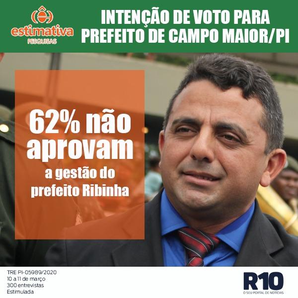 Estimativa/Campo Maior: 62% desaprovam a gestão do prefeito Ribinha