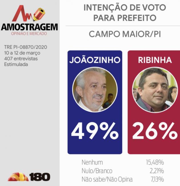 Amostragem/Campo Maior: Joãozinho Félix 49% x Ribinha 26%