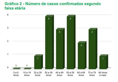 Saiba qual a faixa de idade dos infectados por coronavírus no Piauí