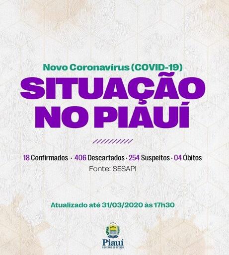 Covid-19: Piauí segue sem casos confirmados; nº de suspeitos cresce