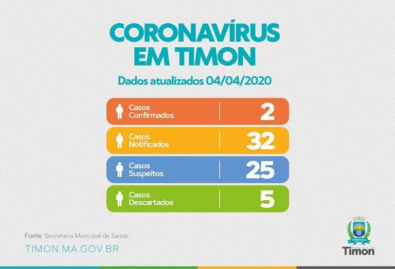 Coronavírus: Secretaria de Saúde de Timon confirma dois casos da doença