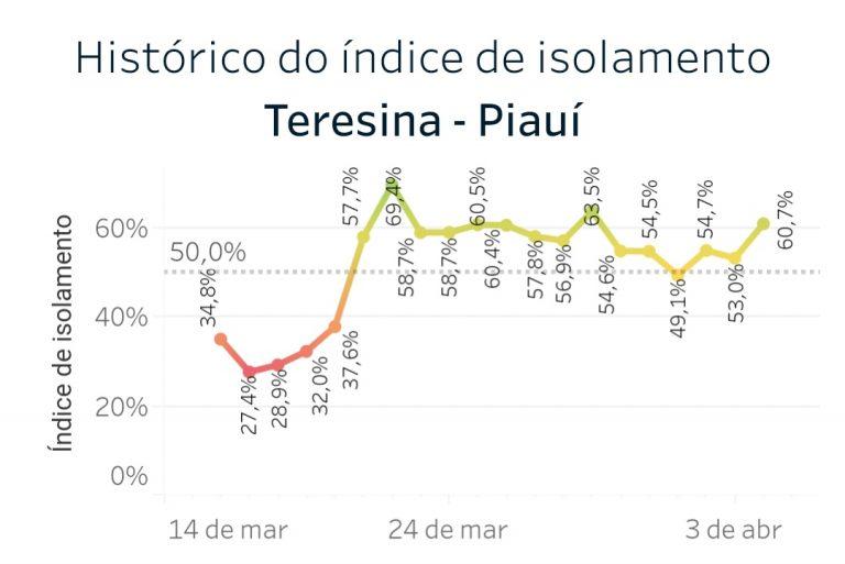 Taxa de isolamento em Teresina sobe e 61% da população fica em casa