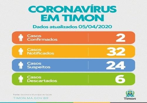 Secretaria de Saúde de Timon informa redução de casos suspeitos de COVID-19