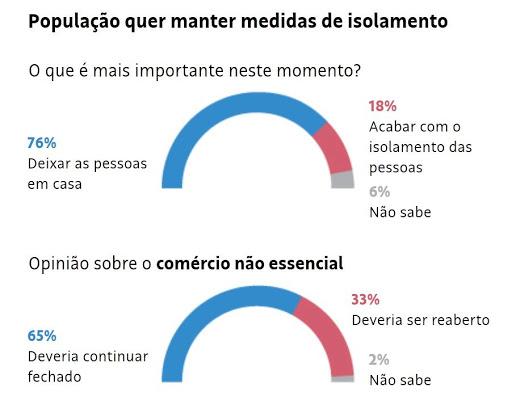 Datafolha: 76% dizem que isolamento agora é o mais importante