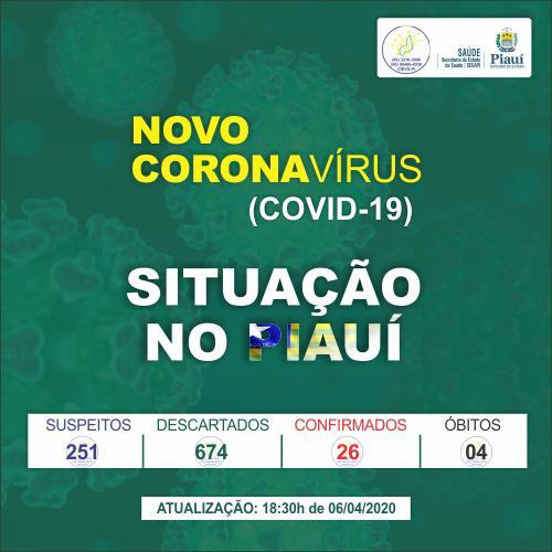 Sobe para 26 o número de casos confirmados de covid-19 no Piauí