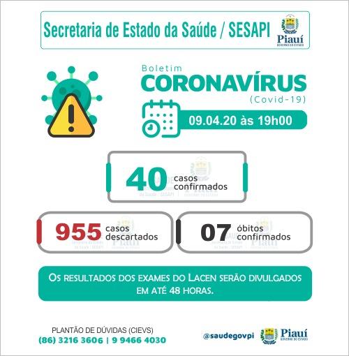 Novo boletim: Piauí tem 40 casos confirmados de covid-19
