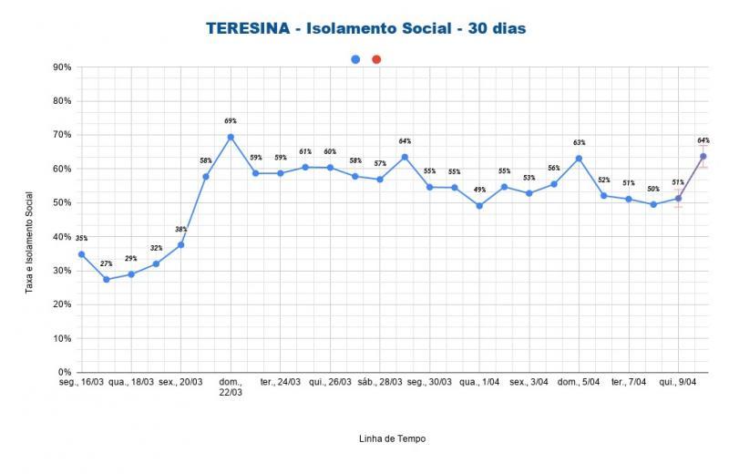 Isolamento social em Teresina aumenta e chega a 64%