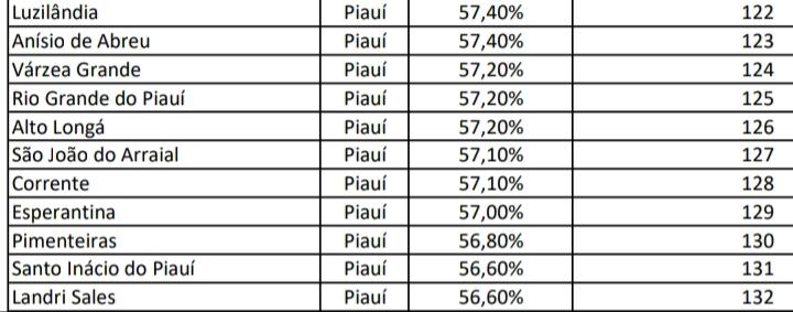 São João do Arraial atinge 57,10% no índice de isolamento social