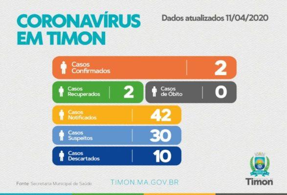 Confira o Boletim Epidemiológico do Coronavírus em Timon
