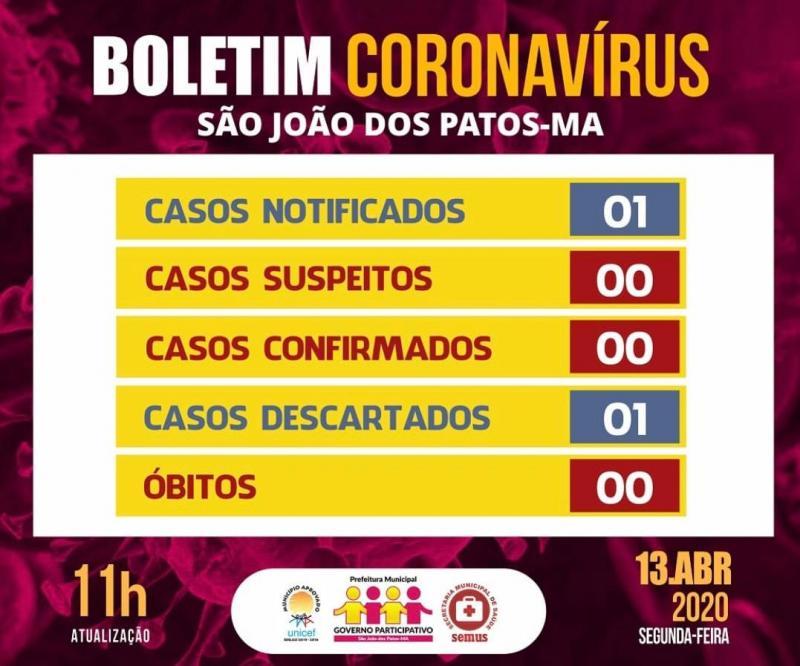 Caso suspeito do coronavirus em São João dos Patos é descartado
