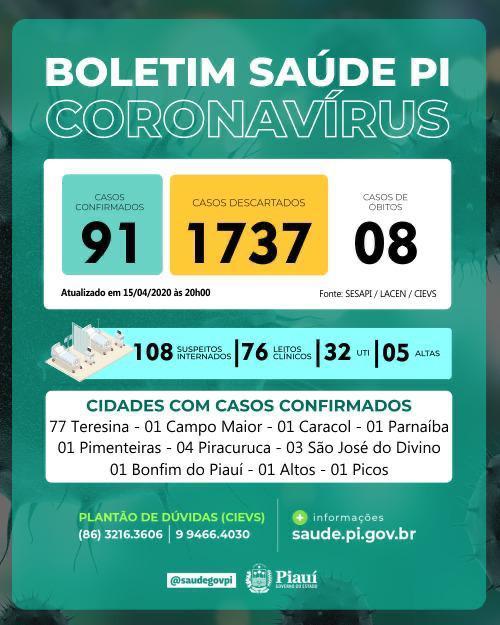 Piauí registra mais 16 casos de covid-19 e total chega a 91