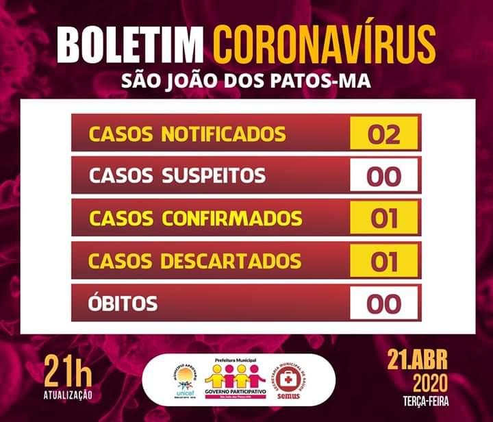 Primeiro caso confirmado do coronavírus em São João dos Patos