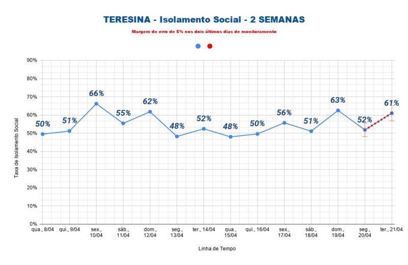 Teresina registra 61% no índice de isolamento dessa terça