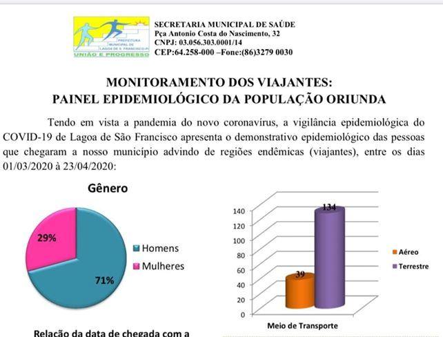 Lagoa de Sº Francisco:Secretaria mantém monitoramento de viajantes
