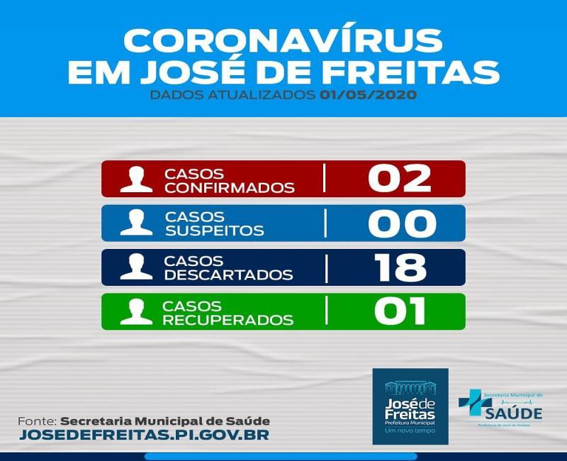 Segundo caso de COVID-19 em José de Freitas.